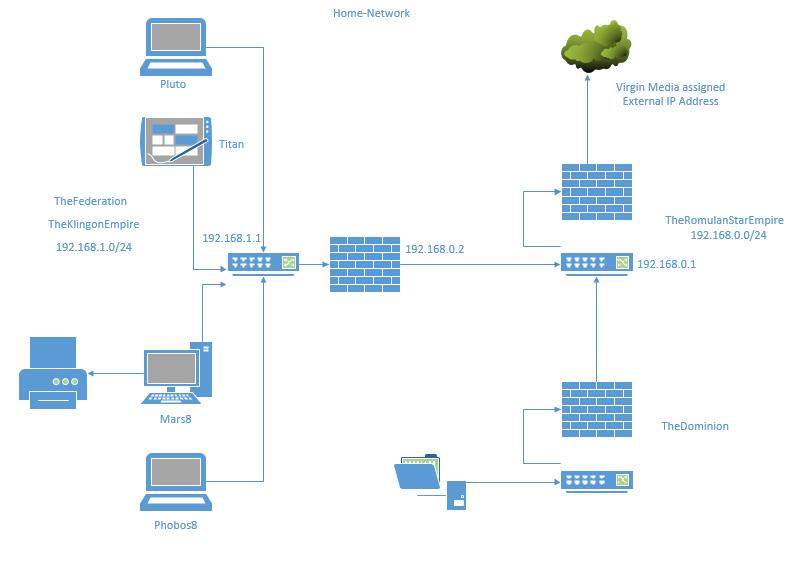 Blog: Home Network Setup - TechSupportPro | uk